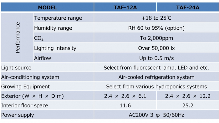 TAF (container type)_01